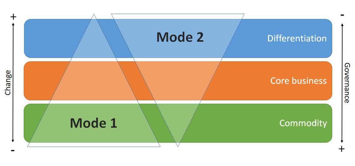 Bimodal IT and three layers
