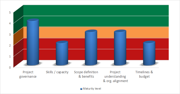 Project Readiness Check - assessment