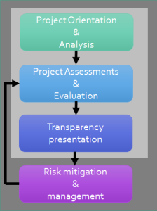 Project Readiness Check - process